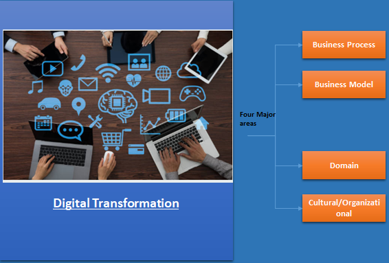 Digital Transformation – Part 1